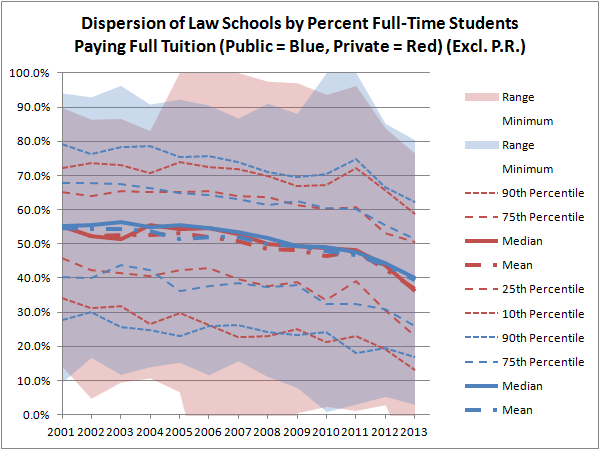 Dispersion of Law Schools by Percent Full-Time Students Paying Full Tuition (Excl. P.R.)