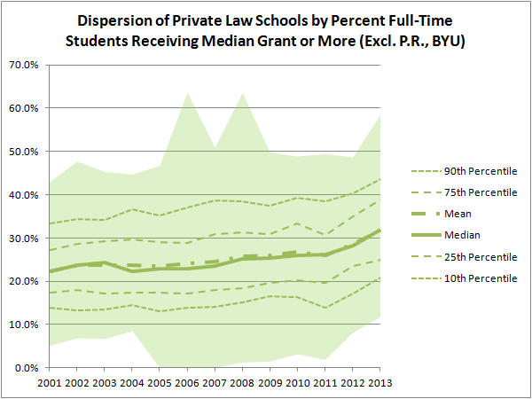 Dispersion of Private Law Schools by Percent Full-Time Students Receiving Median Grant or More (Excl. P.R., BYU)