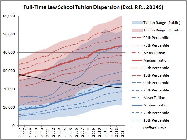 Brandeis University Tuition >> Law School Cost Data 1996 The Last Gen X American