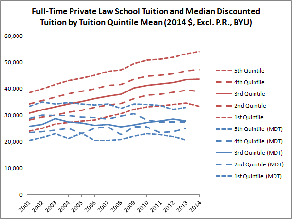 Full-Time Private Law School Tution and Median Discounted Tuition by Tuition Quintile Mean (Constant $, Excl. P.R., BYU)