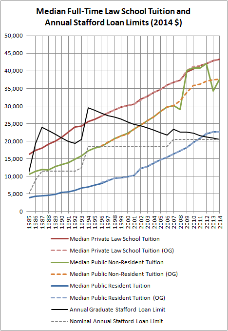 Median Full-Time Law School Tuition (Constant $)