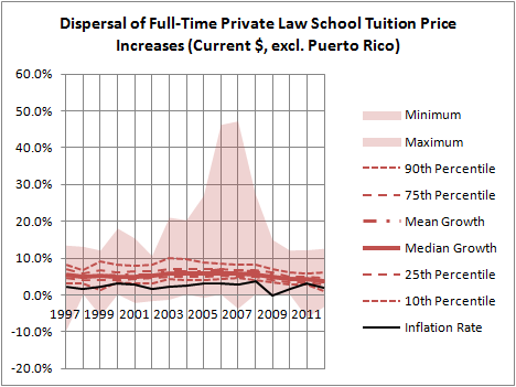 Dispersal of FT Private LS Tuition Price Increases (Current $, excl. PR)