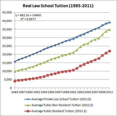 Real Law School Tuition (1985-2011)