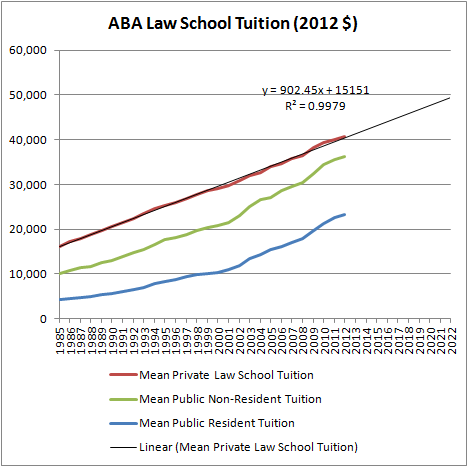 Real Law School Tuition (1985-2012)