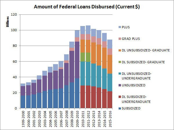 amount-of-federal-loans-disbursed