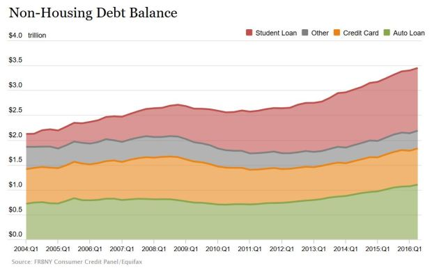 non-housing-debt-balance