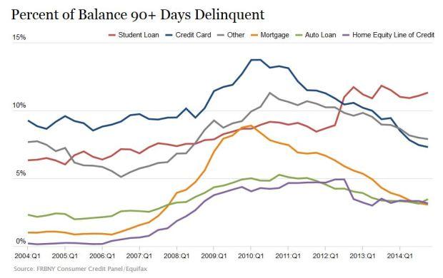 Percent Balance 90 Days+ Delinquent
