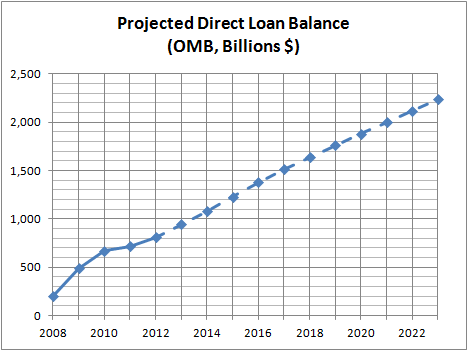 Projected Direct Loan Balance (OMB)