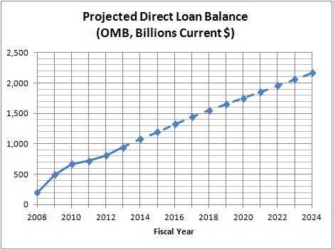 Projected Direct Loan Balances (OMB, Billions Current $)