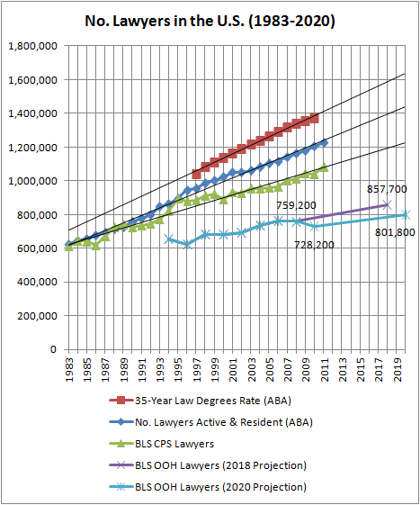 Bls Updates Its 2020 Employment Projections For Law Students