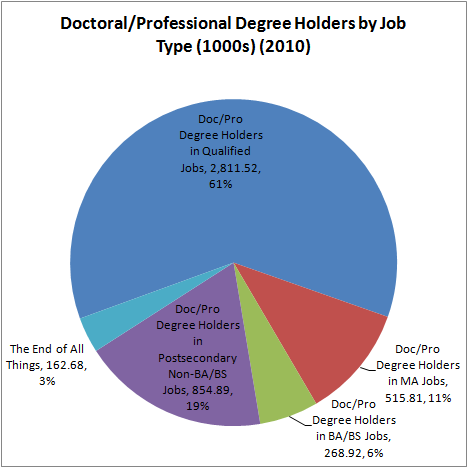 undergraduate degrees list