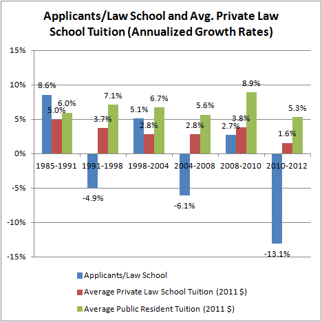 Applicants per Law School and Average Law School Tuition (2011 $)
