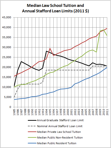 Median Law School Tuition and Annual Stafford Loan Limits