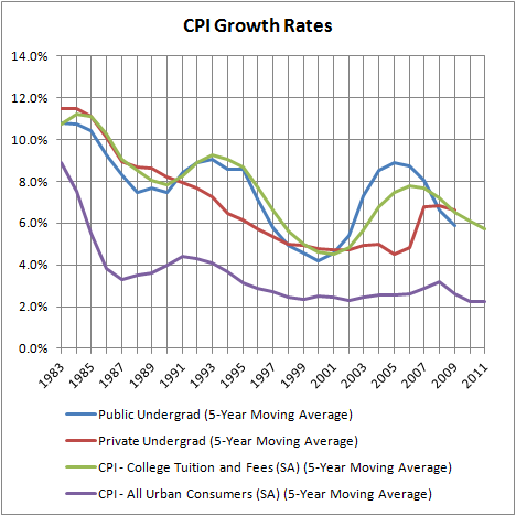 CPI Growth Rates