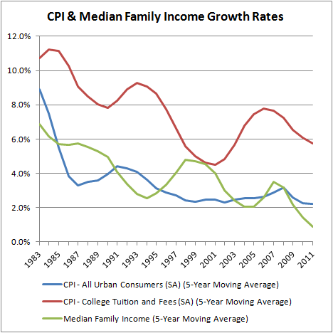 CPI & Median Family Income Growth Rates