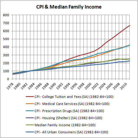 CPI & Median Family Income
