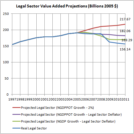 Legal Sector Value Added Projections (Billions 2005 $)