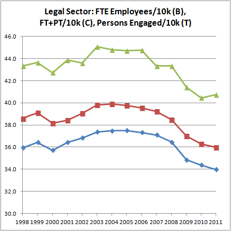 Legal Sector–Ppl Eng'd per 10k, FTE Emps per 10k (1998-)