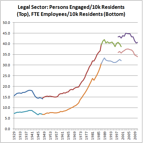 Legal Sector–Ppl Eng'd per 10k, FTE Emps per 10k