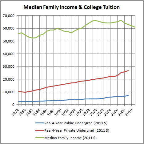Median Family Income & College Tuition