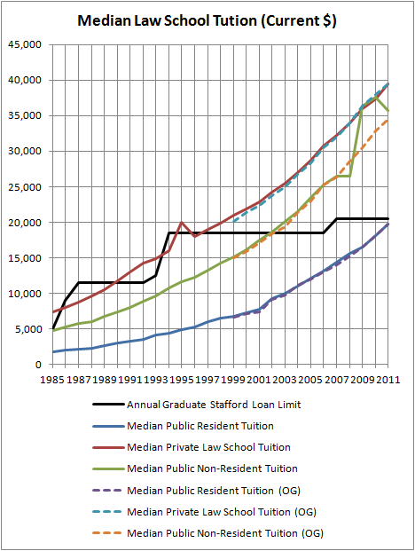 Median Law School Tuition (Current $)