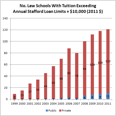No. Law Schools With Tuition Exceeding Annual Stafford Loan Limits + $10,000 (2011 $)