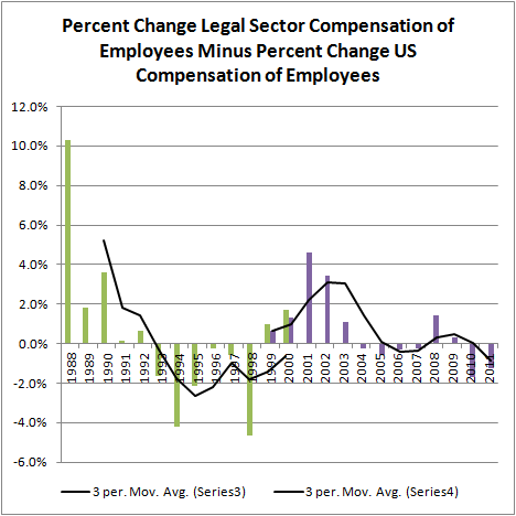Pct Change Legal Sector Compensation of Employees Minus Pct Change U.S. Compensation of Employees (1988-)