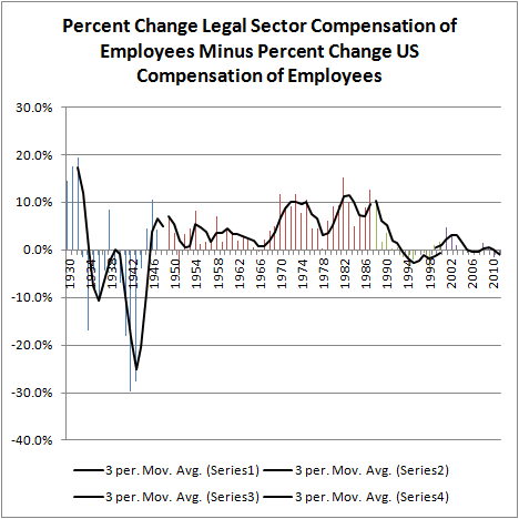 Pct Change Legal Sector Compensation of Employees Minus Pct Change U.S. Compensation of Employees