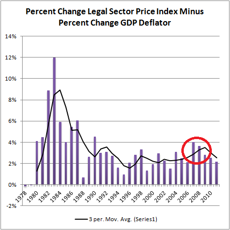 Pct Change Legal Sector Price Index Minus Pct Change GDP Deflator