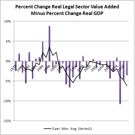 Pct Change Real Legal Sector Value Added Minus Pct Change Real GDP
