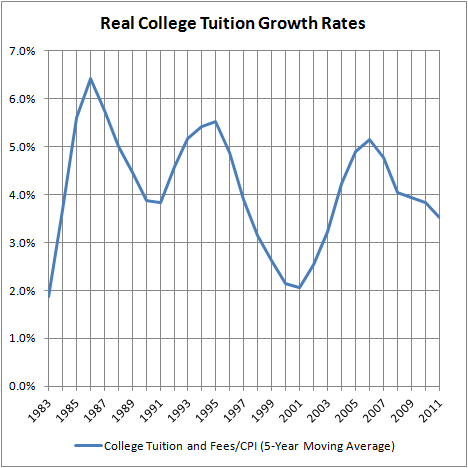 Real College Tuition Growth Rates