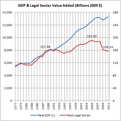 Real GDP & Legal Sector Value Added (Billions 2005 $)