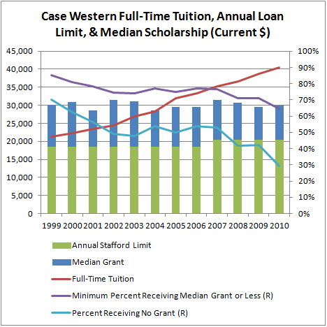 Case Western Full-Time Tuition, Median Scholarship, & Annual Loan Limit (Current $) (GHE)
