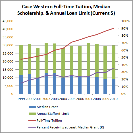 Case Western Full-Time Tuition, Median Scholarship, & Annual Loan Limit (Current $)