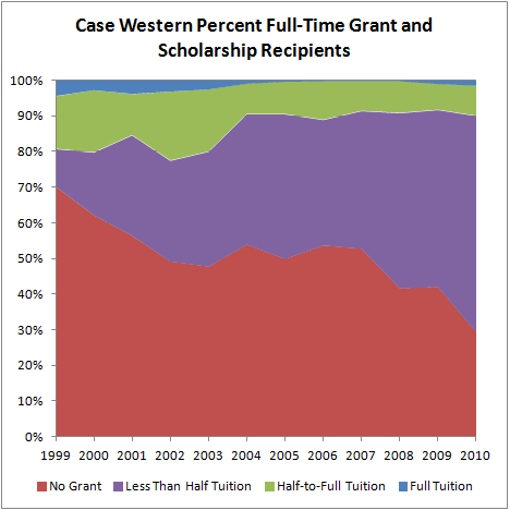 Case Western Percent Full-Time Grant and Scholarship Recipients