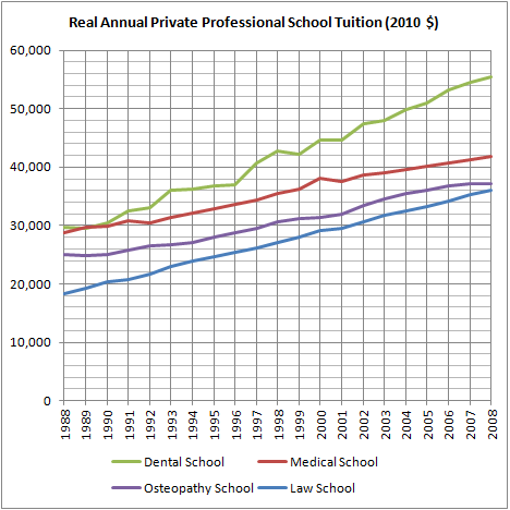 Real Annual Private Professional School Tuition (2010 $)