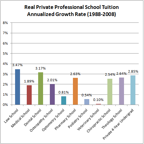 Real Private Professional School Tuition Annualized Growth Rate (1988-2008)