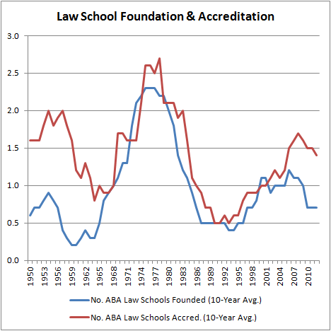 Law School Foundation & Accreditation