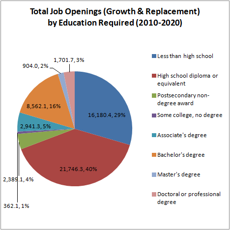 Total Job Openings (Growth & Replacement) by Education Required (2010-2020)
