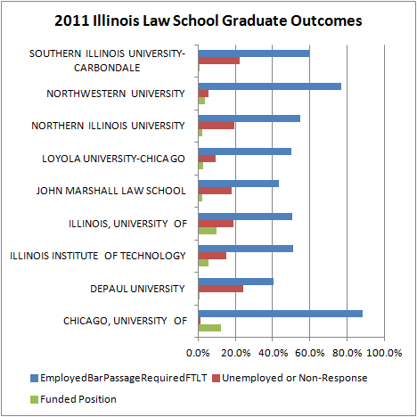 2011 Illinois Law School Graduate Outcomes