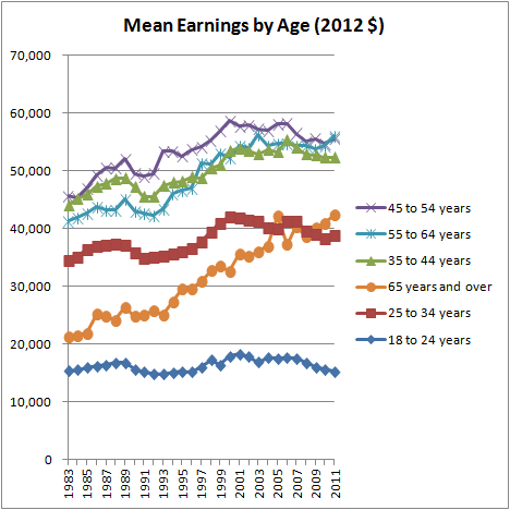 Mean Earnings by Age