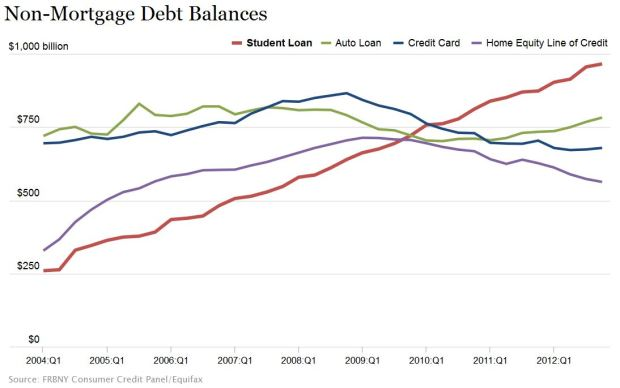 Non-Mortgage Debt Balances