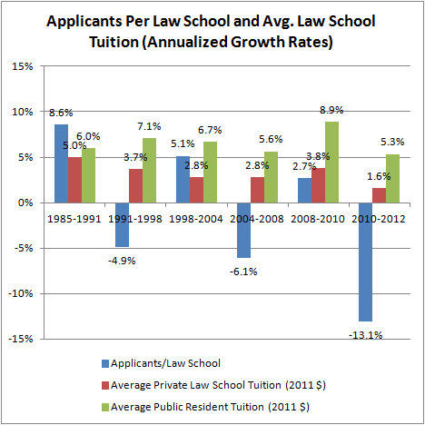 Applicants Per Law School and Mean Law School Tutiion (2011 $)