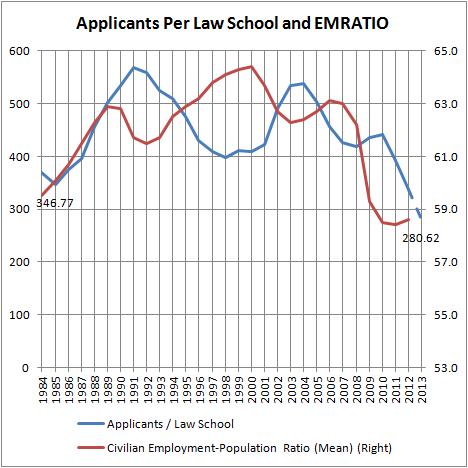 Applicants per Law School