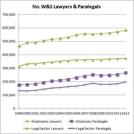 No. W&S Lawyers & Paralegals