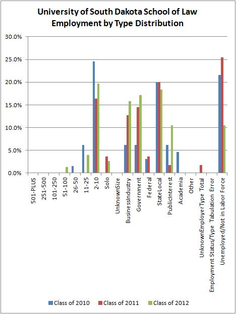 University of South Dakota Employment Type Distribution