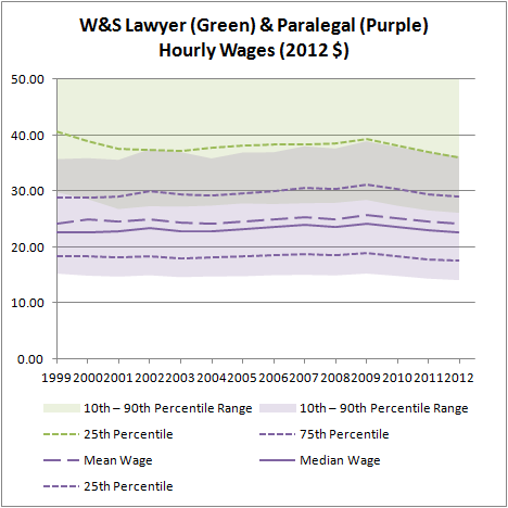 W&S Lawyer & Paralegal Hourly Wages (2012 $) (Blow Up)