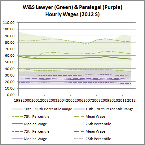 W&S Lawyer & Paralegal Hourly Wages (2012 $)