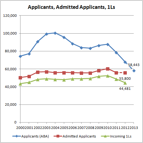 Applicants, Admitted Applicants, 1Ls (2013)