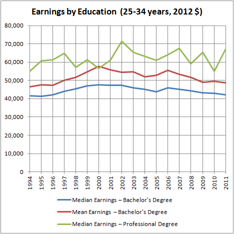 Earnings by Education (25-34 Years, 2012 $)